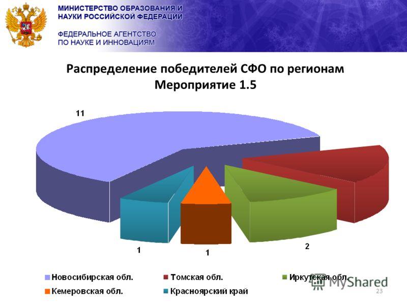 23 Распределение победителей СФО по регионам Мероприятие 1.5