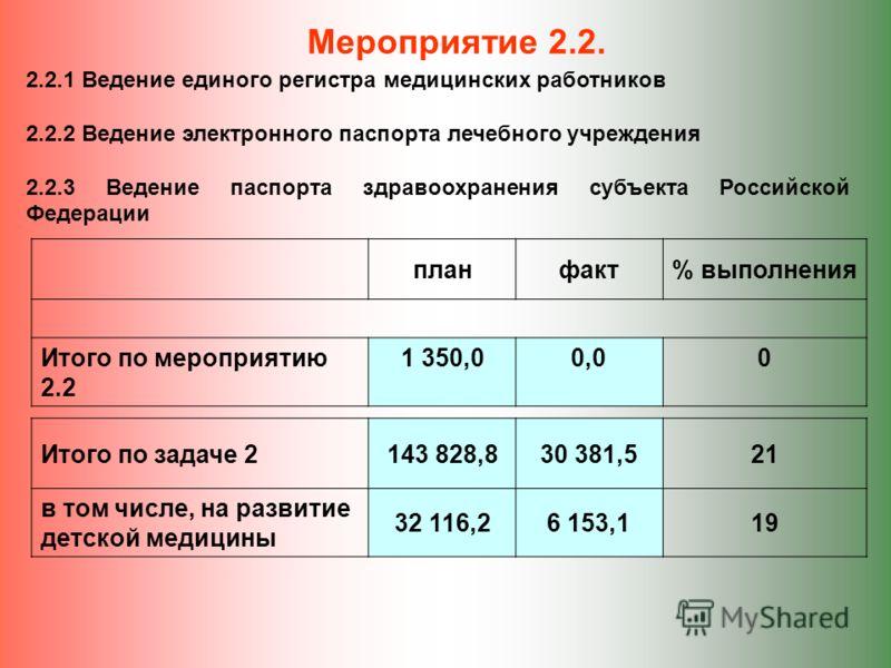 Мероприятие 2.2. 2.2.1 Ведение единого регистра медицинских работников 2.2.2 Ведение электронного паспорта лечебного учреждения 2.2.3 Ведение паспорта здравоохранения субъекта Российской Федерации планфакт% выполнения Итого по мероприятию 2.2 1 350,0