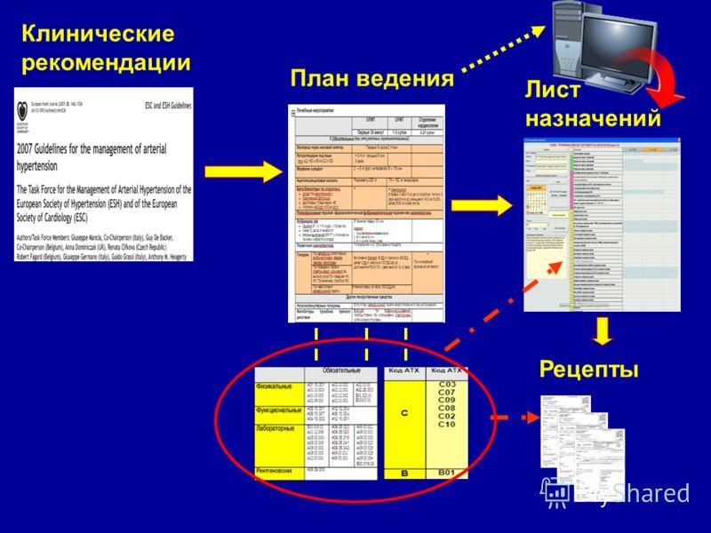 Клинические рекомендации План ведения Лист назначений Рецепты