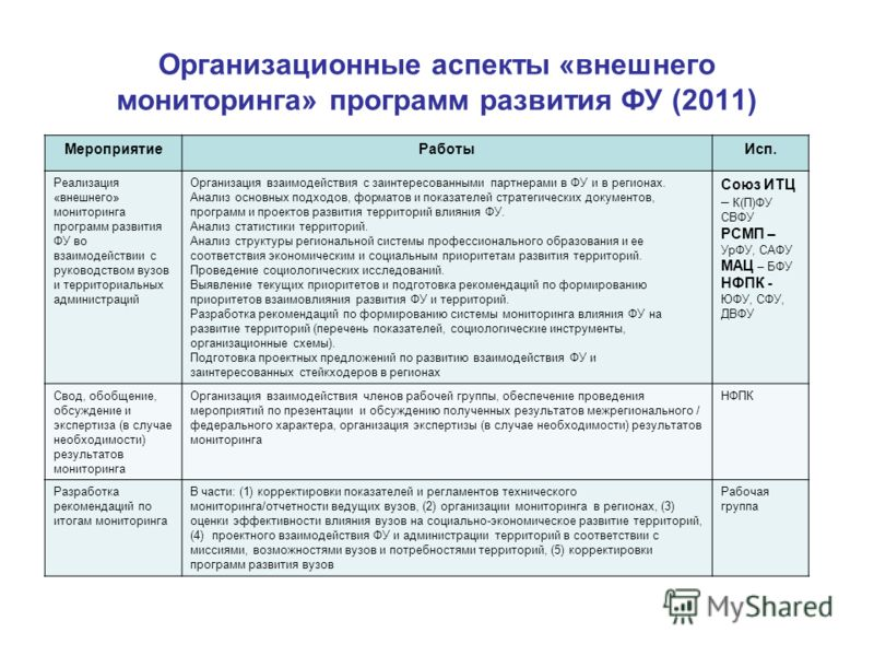 Организационные аспекты «внешнего мониторинга» программ развития ФУ (2011) МероприятиеРаботыИсп. Реализация «внешнего» мониторинга программ развития ФУ во взаимодействии с руководством вузов и территориальных администраций Организация взаимодействия