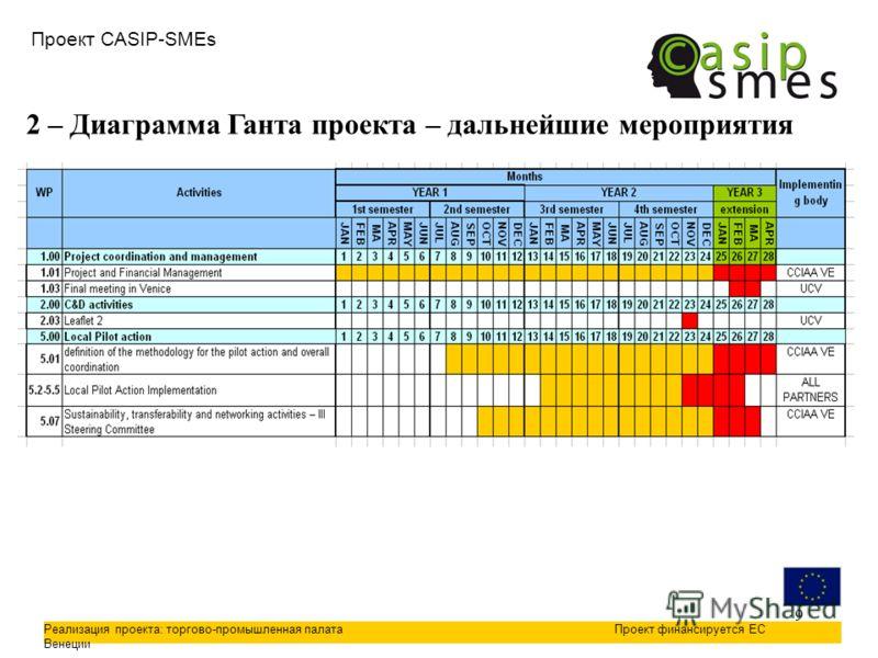 9 Проект CASIP-SMEs Реализация проекта: торгово-промышленная палата Венеции Проект финансируется ЕС 2 – Диаграмма Ганта проекта – дальнейшие мероприятия