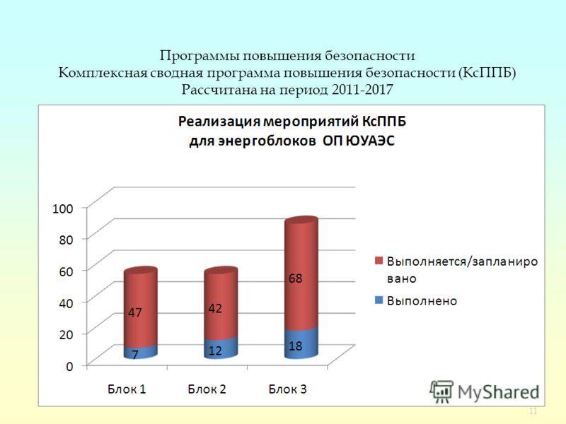 11 Программы повышения безопасности Комплексная сводная программа повышения безопасности (КсППБ) Рассчитана на период 2011-2017