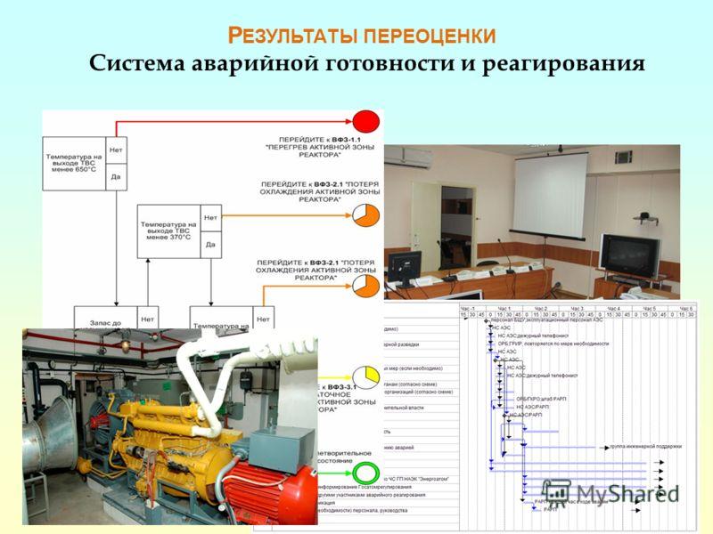 29 Система аварийной готовности и реагирования Р ЕЗУЛЬТАТЫ ПЕРЕОЦЕНКИ