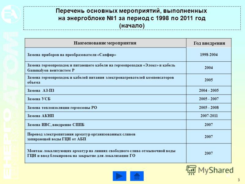 Перечень основных мероприятий, выполненных на энергоблоке 1 за период с 1998 по 2011 год (начало) 3 Наименование мероприятия Год внедрения Замена приборов на преобразователи «Сапфир»1998-2004 Замена гермопроходок и питающего кабеля на гермопроходки «