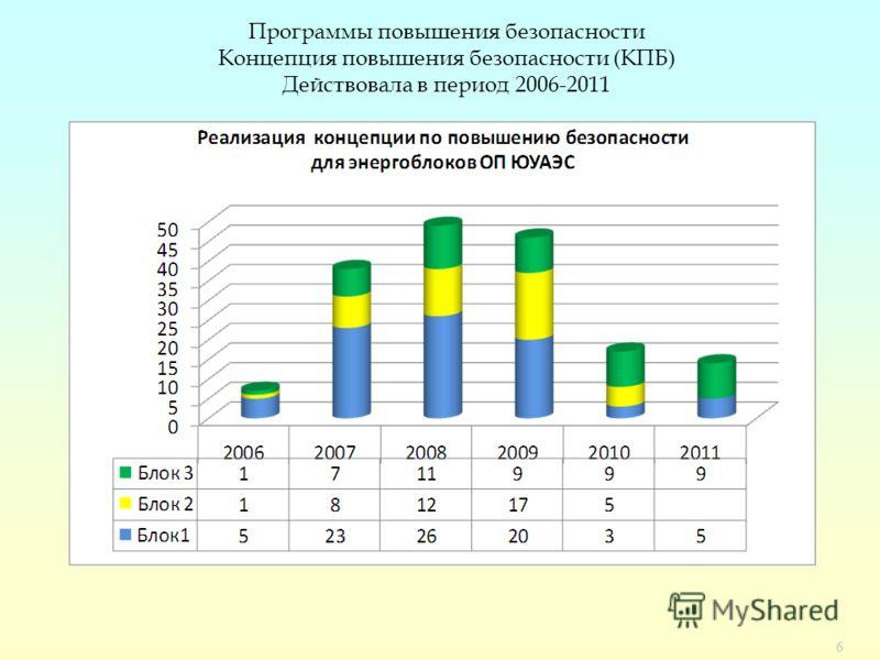 6 Программы повышения безопасности Концепция повышения безопасности (КПБ) Действовала в период 2006-2011
