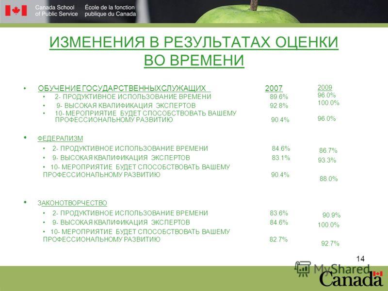 14 ИЗМЕНЕНИЯ В РЕЗУЛЬТАТАХ ОЦЕНКИ ВО ВРЕМЕНИ ОБУЧЕНИЕ ГОСУДАРСТВЕННЫХСЛУЖАЩИХ 2007 2- ПРОДУКТИВНОЕ ИСПОЛЬЗОВАНИЕ ВРЕМЕНИ 89.6% 9- ВЫСОКАЯ КВАЛИФИКАЦИЯ ЭКСПЕРТОВ 92.8% 10- МЕРОПРИЯТИЕ БУДЕТ СПОСОБСТВОВАТЬ ВАШЕМУ ПРОФЕССИОНАЛЬНОМУ РАЗВИТИЮ 90.4% 2009 9