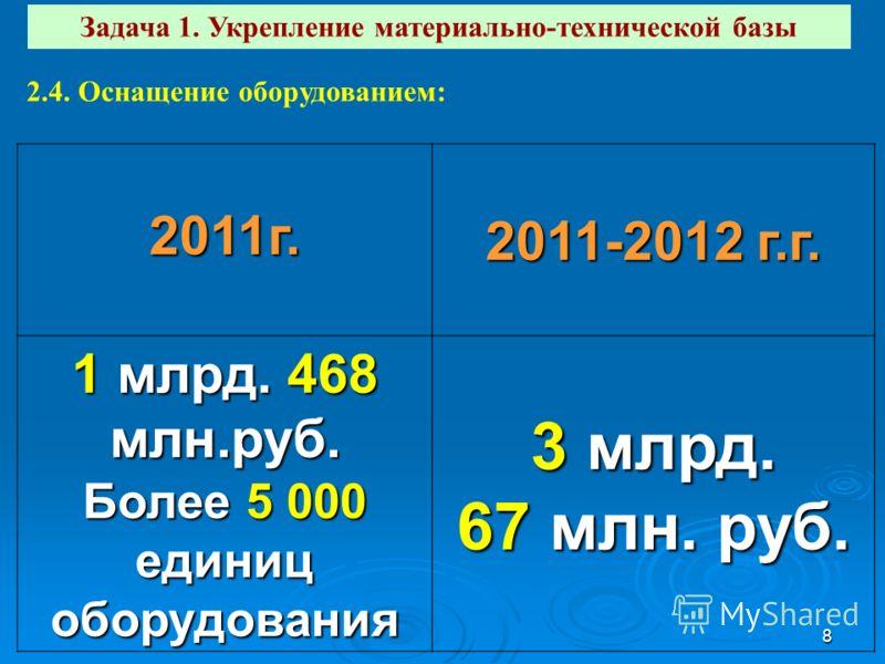 8 Задача 1. Укрепление материально-технической базы 2.4. Оснащение оборудованием: 2011г. 2011-2012 г.г. 1 млрд. 468 млн.руб. Более 5 000 единиц оборудования 3 млрд. 67 млн. руб.