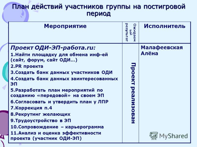 Мероприятие Ожидаем ый результат Исполнитель Проект ОДИ-ЭП-работа.ru: 1.Найти площадку для обмена инф-ей (сайт, форум, сайт ОДИ…) 2.PR проекта 3.Создать банк данных участников ОДИ 4.Создать банк данных заинтересованных ЭП 5.Разработать план мероприят
