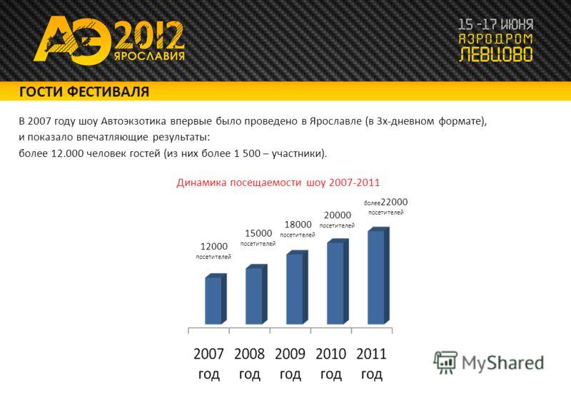 В 2007 году шоу Автоэкзотика впервые было проведено в Ярославле (в 3х-дневном формате), и показало впечатляющие результаты: более 12.000 человек гостей (из них более 1 500 – участники). ГОСТИ ФЕСТИВАЛЯ Динамика посещаемости шоу 2007-2011 12000 посети