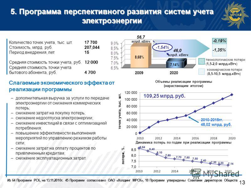 5. Программа перспективного развития систем учета электроэнергии 13 Количество точек учета, тыс. шт.17 700 Стоимость, млрд. руб.207,044 Период внедрения, лет15 Средняя стоимость точки учета, руб.12 000 Средняя стоимость точки учета бытового абонента,