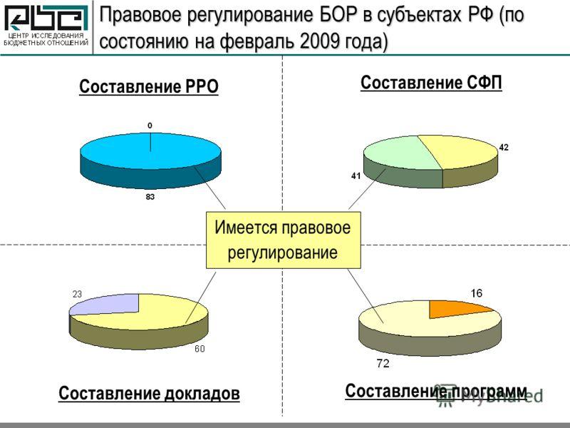Правовое регулирование БОР в субъектах РФ (по состоянию на февраль 2009 года) Составление РРО Составление СФП Составление докладов Составление программ Имеется правовое регулирование