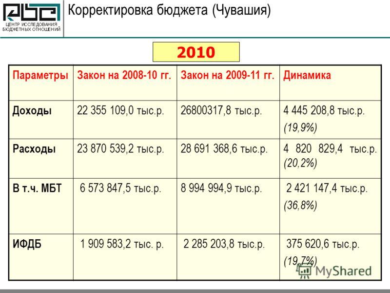 Корректировка бюджета (Чувашия) 2010 ПараметрыЗакон на 2008-10 гг.Закон на 2009-11 гг.Динамика Доходы 22 355 109,0 тыс.р.26800317,8 тыс.р.4 445 208,8 тыс.р. (19,9%) Расходы 23 870 539,2 тыс.р.28 691 368,6 тыс.р.4 820 829,4 тыс.р. (20,2%) В т.ч. МБТ 6