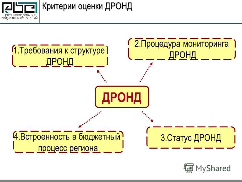 Критерии оценки ДРОНД ДРОНД 1.Требования к структуре ДРОНД 3.Статус ДРОНД 2.Процедура мониторинга ДРОНД 4.Встроенность в бюджетный процесс региона