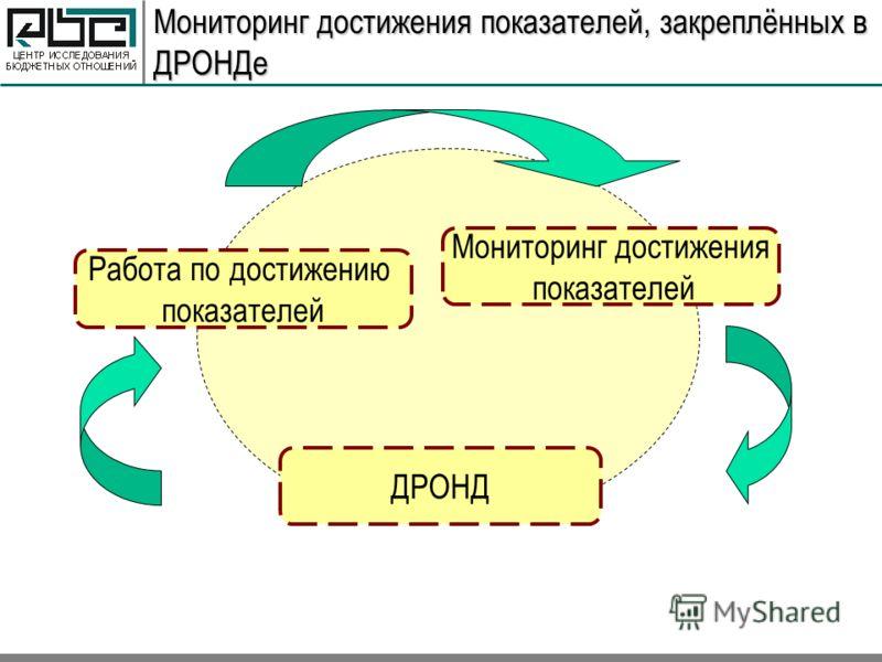 Мониторинг достижения показателей, закреплённых в ДРОНДе ДРОНД Мониторинг достижения показателей Работа по достижению показателей