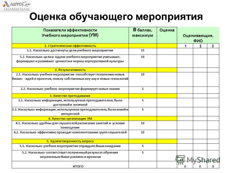 Оценка обучающего мероприятия Показатели эффективности Учебного мероприятия (УМ) В баллах, максимум Оценка Оценивающие, ФИО 1. Стратегическая эффективность 1 23 1.1. Насколько достигнуты цели учебного мероприятия15 1.2. Насколько цели и задачи учебно