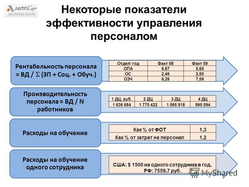 Некоторые показатели эффективности управления персоналом Рентабельность персонала = ВД / (ЗП + Соц. + Обуч.) Производительность персонала = ВД / N работников Расходы на обучение Расходы на обучение одного сотрудника 1 ДЦ, руб.2 ДЦ3 ДЦ4 ДЦ 1 636 6841