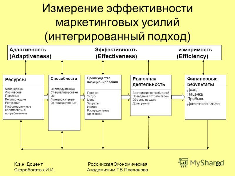 К.э.н. Доцент Скоробогатых И.И. Российская Экономическая Академия им.Г.В.Плеханова 26 Измерение эффективности маркетинговых усилий (интегрированный подход) Адаптивность Эффективность измеримость (Adaptiveness) (Effectiveness) (Efficiency) Ресурс ы Фи
