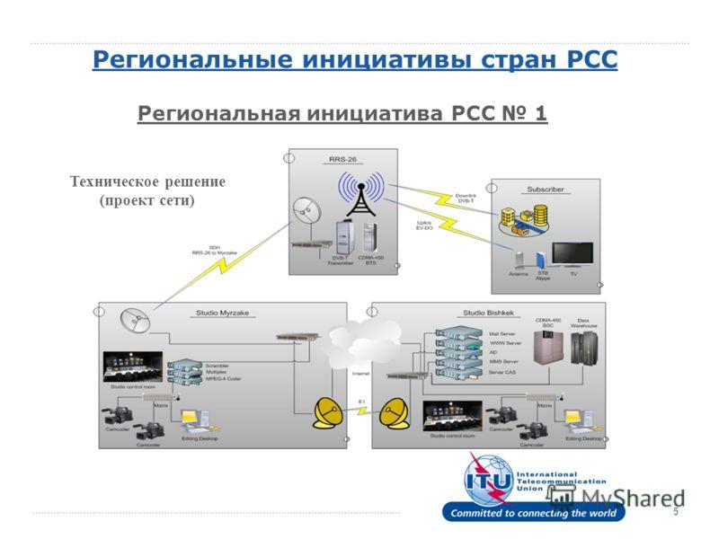 5 Техническое решение (проект сети)