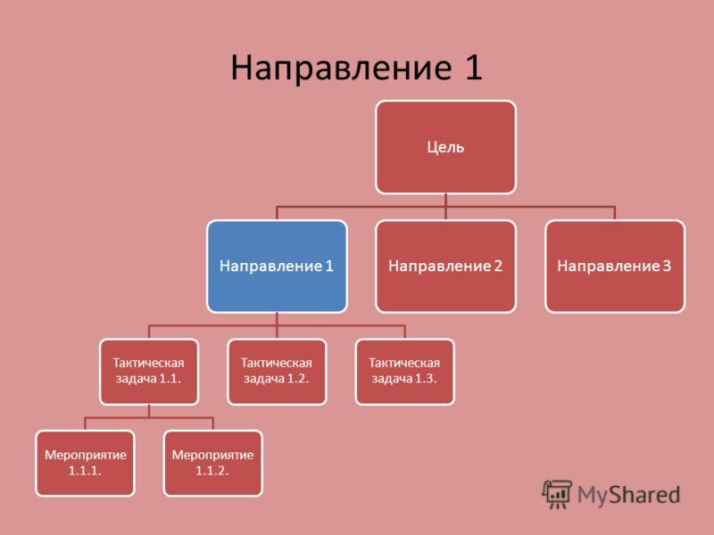 Направление 1 ЦельНаправление 1 Тактическая задача 1.1. Мероприятие 1.1.1. Мероприятие 1.1.2. Тактическая задача 1.2. Тактическая задача 1.3. Направление 2Направление 3