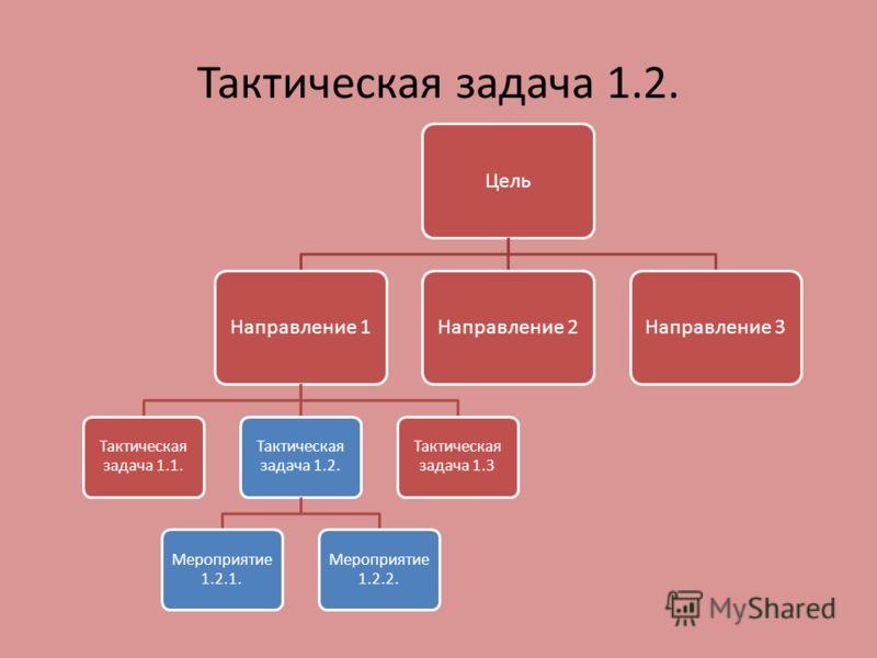Тактическая задача 1.2. ЦельНаправление 1 Тактическая задача 1.1. Тактическая задача 1.2. Мероприятие 1.2.1. Мероприятие 1.2.2. Тактическая задача 1.3 Направление 2Направление 3
