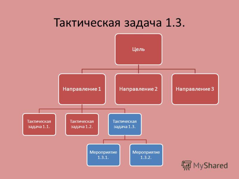 Тактическая задача 1.3. ЦельНаправление 1 Тактическая задача 1.1. Тактическая задача 1.2. Тактическая задача 1.3. Мероприятие 1.3.1. Мероприятие 1.3.2. Направление 2Направление 3