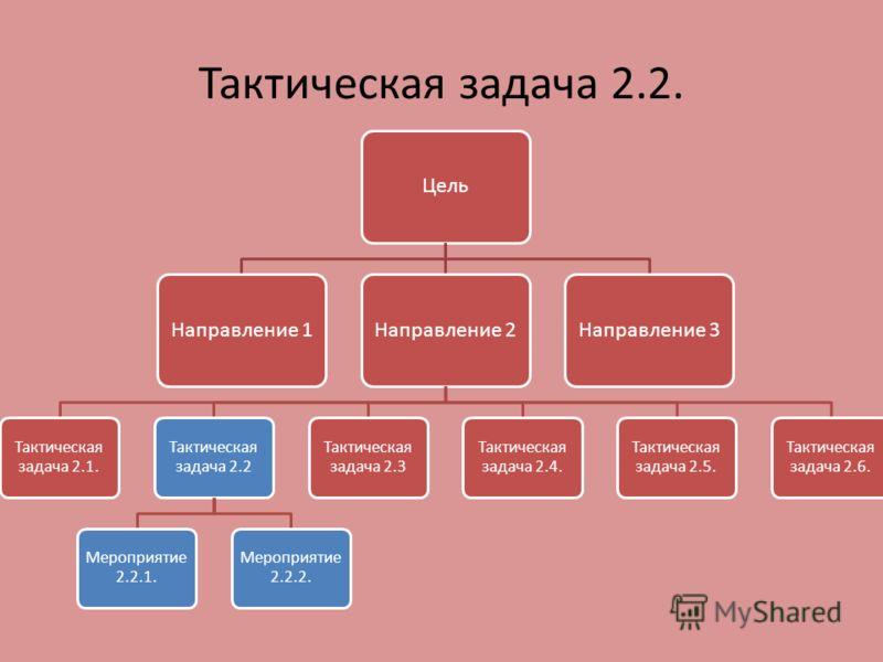 Тактическая задача 2.2. ЦельНаправление 1Направление 2 Тактическая задача 2.1. Тактическая задача 2.2 Мероприятие 2.2.1. Мероприятие 2.2.2. Тактическая задача 2.3 Тактическая задача 2.4. Тактическая задача 2.5. Тактическая задача 2.6. Направление 3