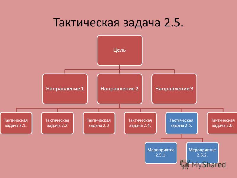 Тактическая задача 2.5. ЦельНаправление 1Направление 2 Тактическая задача 2.1. Тактическая задача 2.2 Тактическая задача 2.3 Тактическая задача 2.4. Тактическая задача 2.5. Мероприятие 2.5.1. Мероприятие 2.5.2. Тактическая задача 2.6. Направление 3