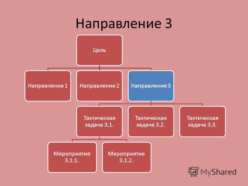 Направление 3 ЦельНаправление 1Направление 2Направление 3 Тактическая задача 3.1. Мероприятие 3.1.1. Мероприятие 3.1.2. Тактическая задача 3.2. Тактическая задача 3.3.