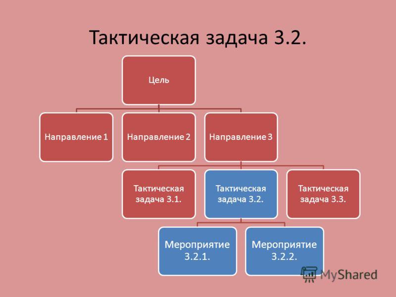 Тактическая задача 3.2. ЦельНаправление 1Направление 2Направление 3 Тактическая задача 3.1. Тактическая задача 3.2. Мероприятие 3.2.1. Мероприятие 3.2.2. Тактическая задача 3.3.