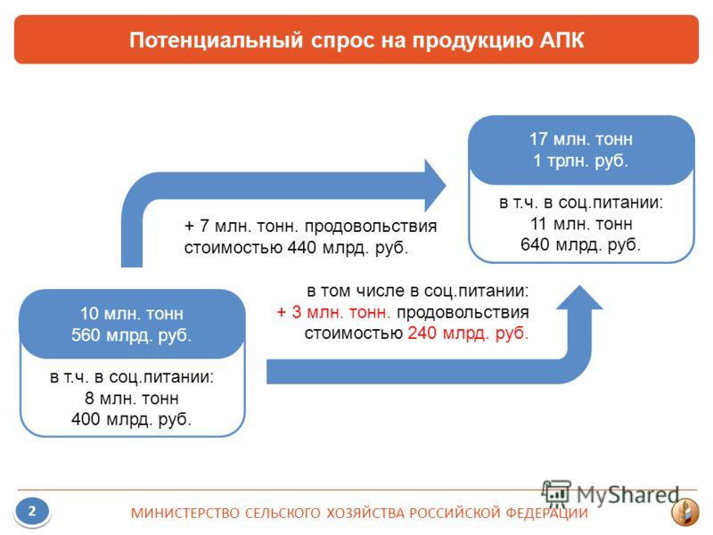 в т.ч. в соц.питании: 8 млн. тонн 400 млрд. руб. Потенциальный спрос на продукцию АПК МИНИСТЕРСТВО СЕЛЬСКОГО ХОЗЯЙСТВА РОССИЙСКОЙ ФЕДЕРАЦИИ 2 2 10 млн. тонн 560 млрд. руб. в т.ч. в соц.питании: 11 млн. тонн 640 млрд. руб. 17 млн. тонн 1 трлн. руб. +