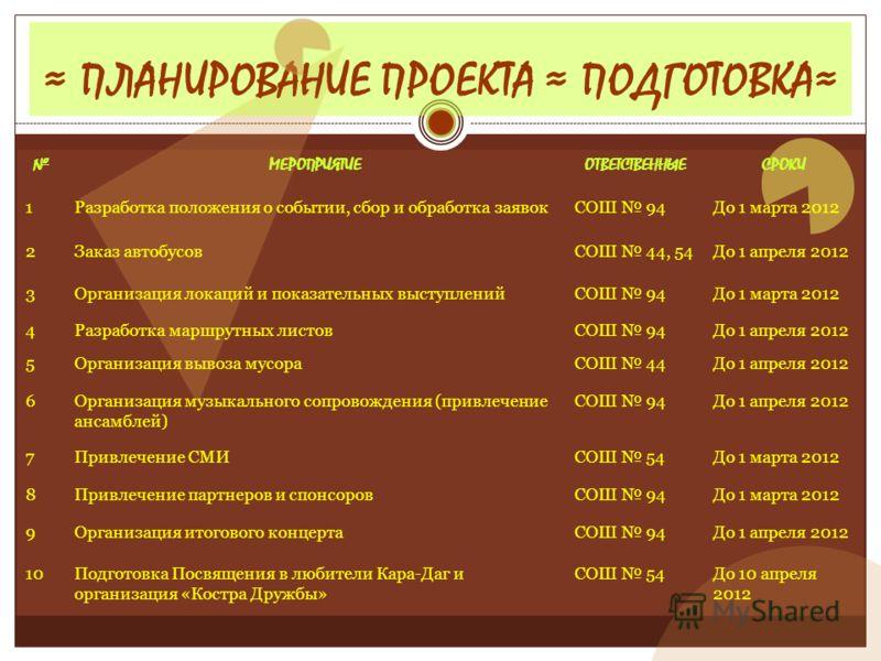 ПЛАНИРОВАНИЕ ПРОЕКТА ПОДГОТОВКА МЕРОПРИЯТИЕОТВЕТСТВЕННЫЕСРОКИ 1Разработка положения о событии, сбор и обработка заявокСОШ 94До 1 марта 2012 2Заказ автобусовСОШ 44, 54До 1 апреля 2012 3Организация локаций и показательных выступленийСОШ 94До 1 марта 20