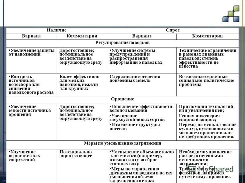 НаличиеСпрос ВариантКомментарииВариантКомментарии Регулирование паводков Увеличение защиты от наводнений Дорогостоящее; потенциальное воздействие на окружающую среду Улучшение системы предупреждений и распространения информации о паводках Технические