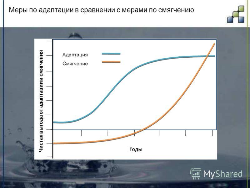 Меры по адаптации в сравнении с мерами по смягчению Годы Адаптация Смягчение Чистая выгода от адаптации и смягчения