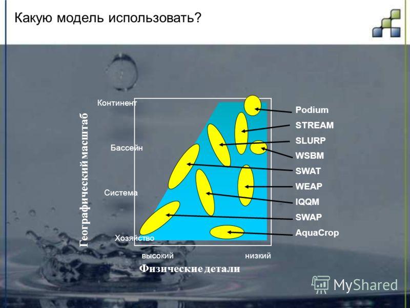 Какую модель использовать? Физические детали низкийвысокий Географический масштаб Хозяйство Система Бассейн Континент Podium STREAM SLURP WSBM SWAT WEAP IQQM SWAP AquaCrop