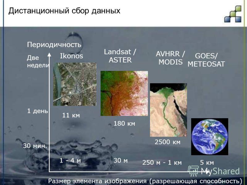 Дистанционный сбор данных Размер элемента изображения (разрешающая способность) 250 м - 1 км5 км 30 м Периодичность 30 мин. 1 день Две недели AVHRR / MODIS GOES/ METEOSAT Landsat / ASTER 180 км 2500 км 1 - 4 м Ikonos 11 км