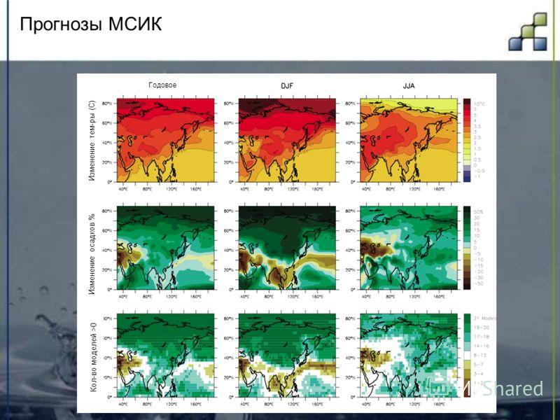 Прогнозы МСИК Кол-во моделей > 0 Изменение осадков % Изменение тем-ры (С) Годовое