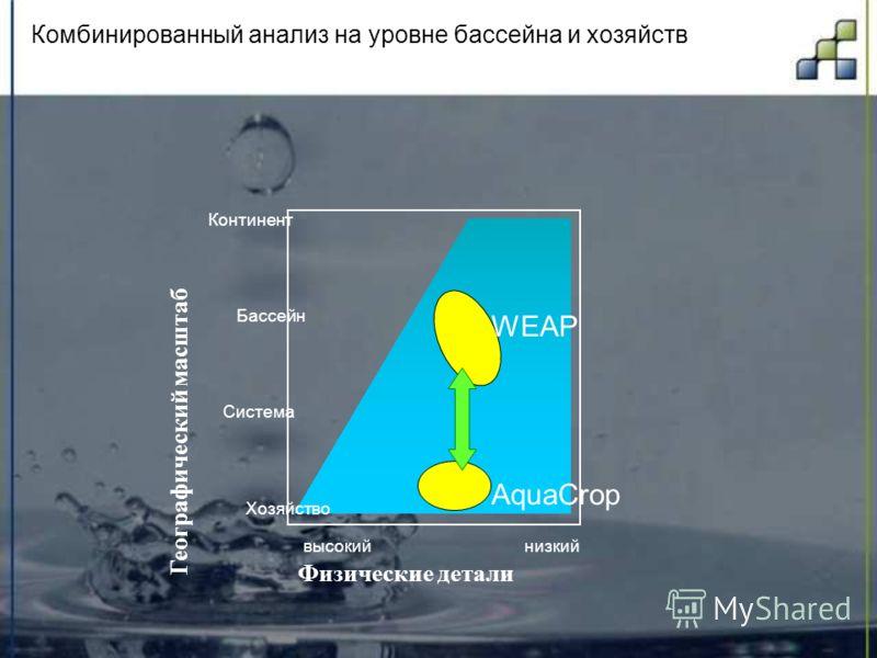 Комбинированный анализ на уровне бассейна и хозяйств Физические детали низкийвысокий Географический масштаб Хозяйство Система Бассейн Континент WEAP AquaCrop
