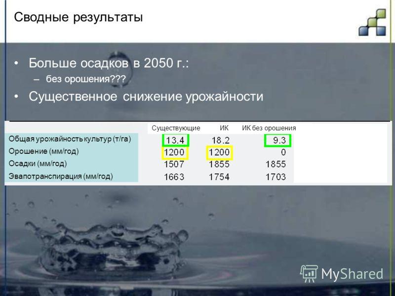 Сводные результаты Больше осадков в 2050 г.: –без орошения??? Существенное снижение урожайности Общая урожайность культур (т/га) Орошение (мм/год) Осадки (мм/год) Эвапотранспирация (мм/год) Существующие ИК ИК без орошения