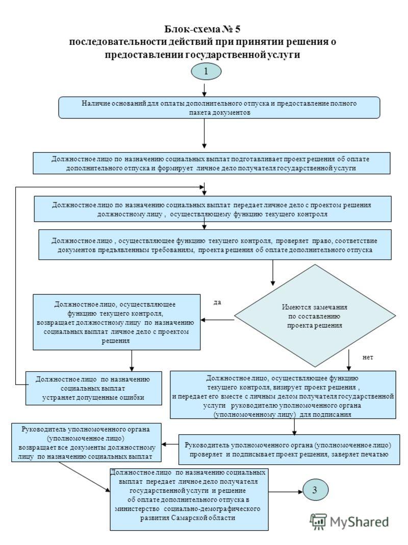 Блок-схема 5 последовательности действий при принятии решения о предоставлении государственной услуги Наличие оснований для оплаты дополнительного отпуска и предоставление полного пакета документов Должностное лицо по назначению социальных выплат пер