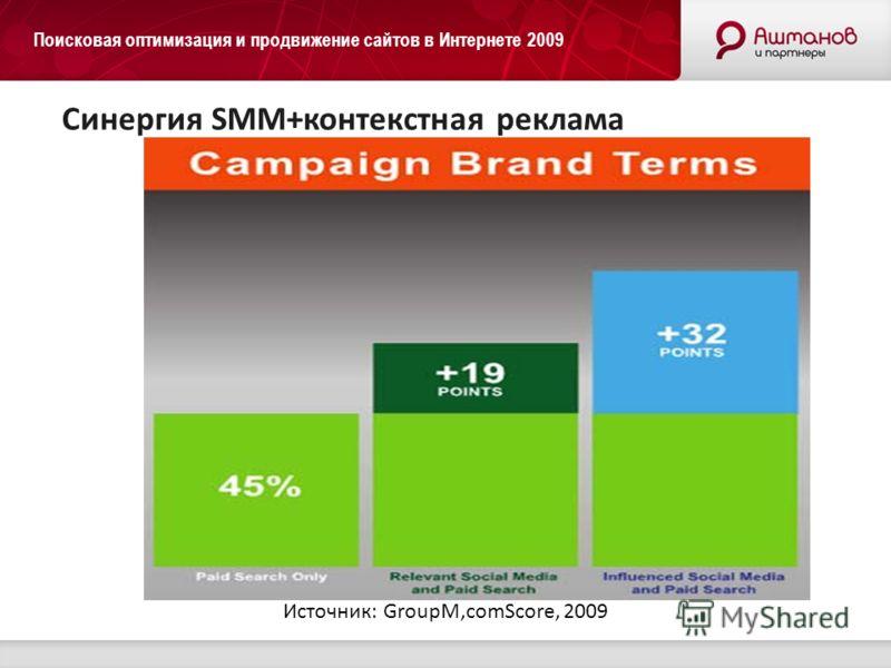 Поисковая оптимизация и продвижение сайтов в Интернете 2009 Синергия SMM+контекстная реклама Источник: GroupM,comScore, 2009