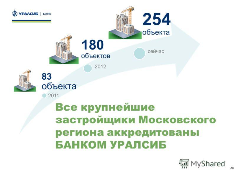 28 Все крупнейшие застройщики Московского региона аккредитованы БАНКОМ УРАЛСИБ