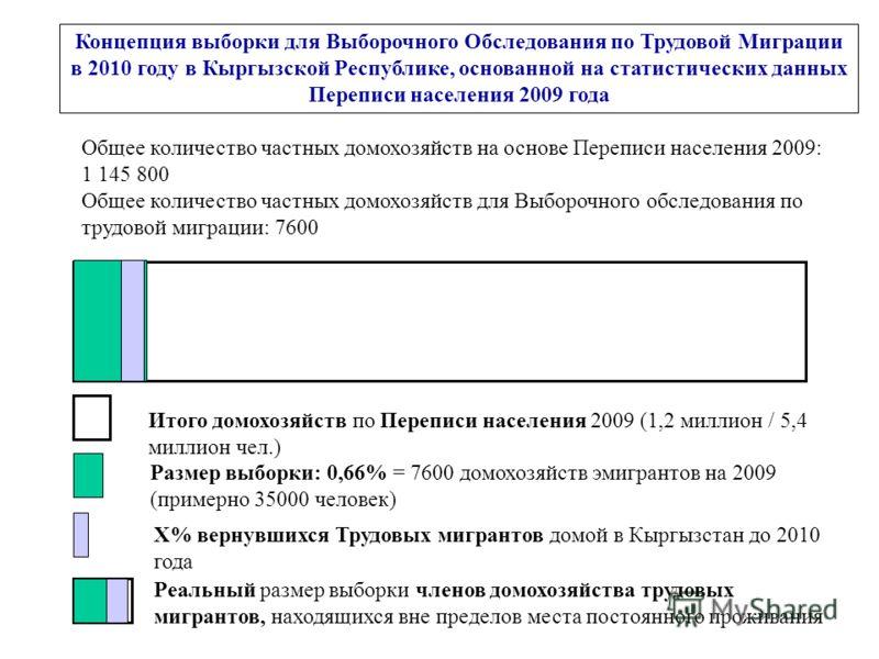 Концепция выборки для Выборочного Обследования по Трудовой Миграции в 2010 году в Кыргызской Республике, основанной на статистических данных Переписи населения 2009 года Общее количество частных домохозяйств на основе Переписи населения 2009: 1 145 8
