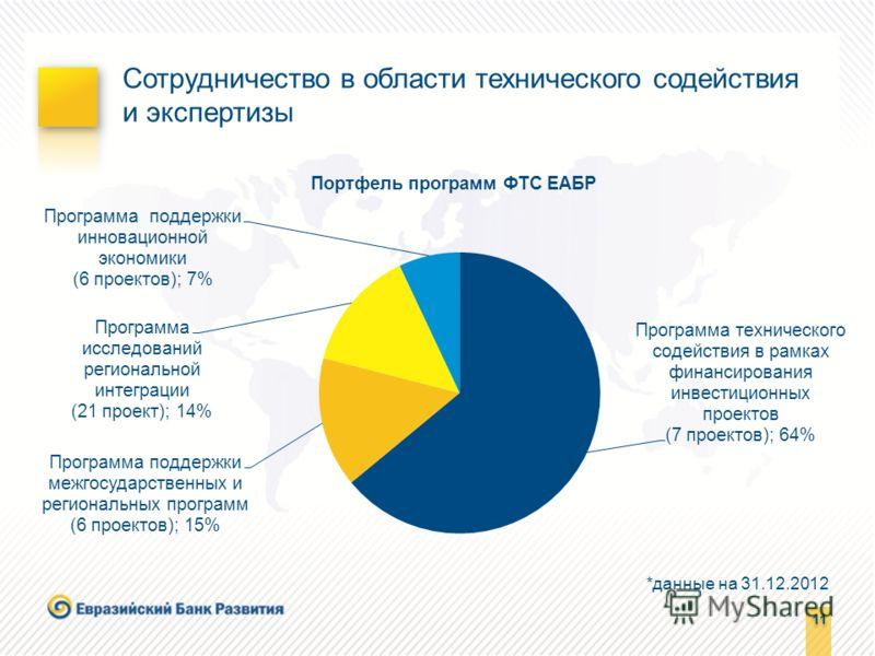 11 Сотрудничество в области технического содействия и экспертизы *данные на 31.12.2012