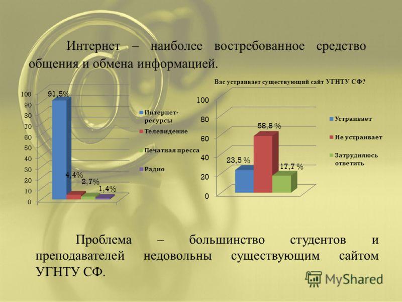 Проблема – большинство студентов и преподавателей недовольны существующим сайтом УГНТУ СФ.