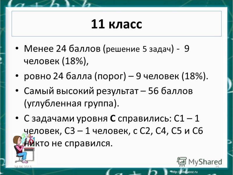 11 класс Менее 24 баллов ( решение 5 задач ) - 9 человек (18%), ровно 24 балла (порог) – 9 человек (18%). Самый высокий результат – 56 баллов (углубленная группа). С задачами уровня С справились: С1 – 1 человек, С3 – 1 человек, с С2, С4, С5 и С6 никт
