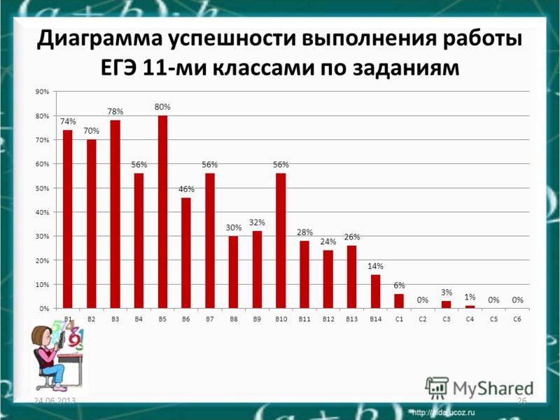 Диаграмма успешности выполнения работы ЕГЭ 11-ми классами по заданиям 24.06.201326