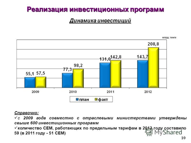 Реализация инвестиционных программ 10 Динамика инвестиций Справочно: с 2009 года совместно с отраслевыми министерствами утверждены свыше 600 инвестиционных программ количество СЕМ, работающих по предельным тарифам в 2012 году составило 59 (в 2011 год