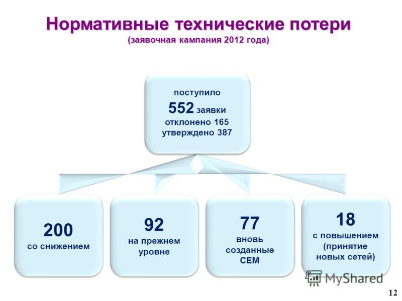 поступило 552 заявки отклонено 165 утверждено 387 поступило 552 заявки отклонено 165 утверждено 387 200 со снижением 200 со снижением 92 на прежнем уровне 92 на прежнем уровне 18 с повышением (принятие новых сетей) 18 с повышением (принятие новых сет