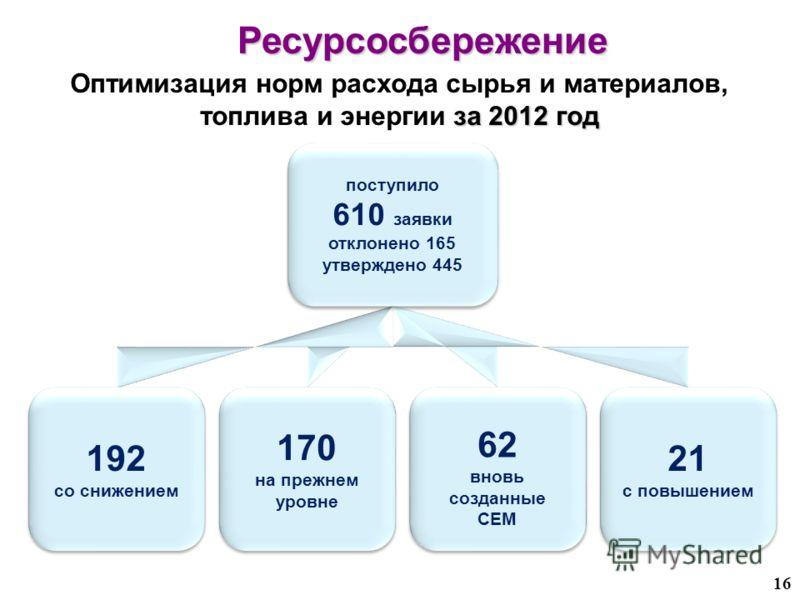 поступило 610 заявки отклонено 165 утверждено 445 поступило 610 заявки отклонено 165 утверждено 445 192 со снижением 192 со снижением 170 на прежнем уровне 170 на прежнем уровне 21 с повышением 21 с повышением 62 вновь созданные СЕМ 16 за 2012 год Оп
