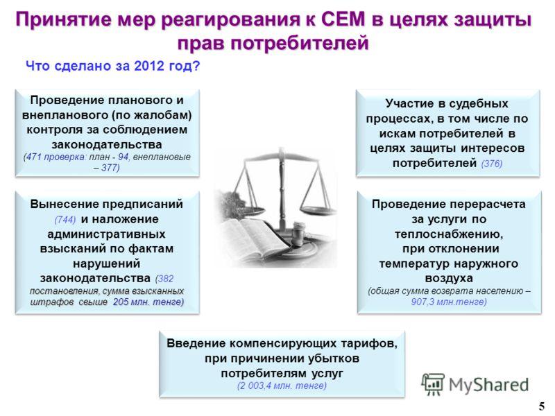 5 Принятие мер реагирования к СЕМ в целях защиты прав потребителей Проведение планового и внепланового (по жалобам) контроля за соблюдением законодательства (471 проверка: план - 94, внеплановые – 377) Проведение планового и внепланового (по жалобам)